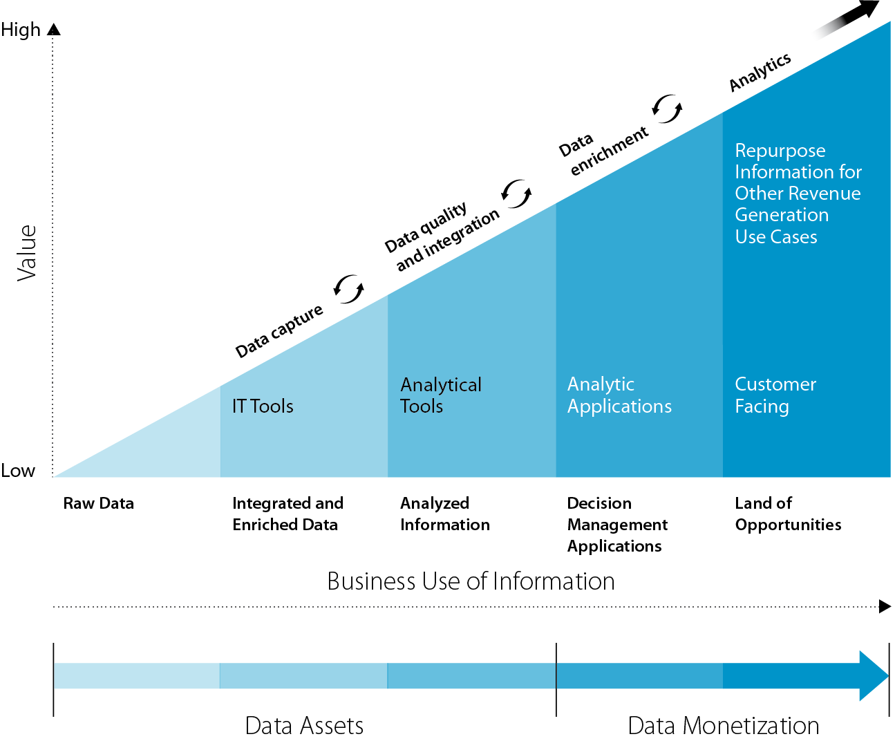 Data Value Chain