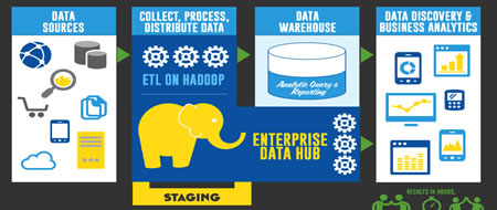 Big data hadoop basics