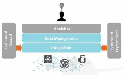 Liaison Alloy Platform - dPaaS - Data Platform as a Service