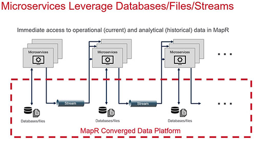MicroServices, MapR