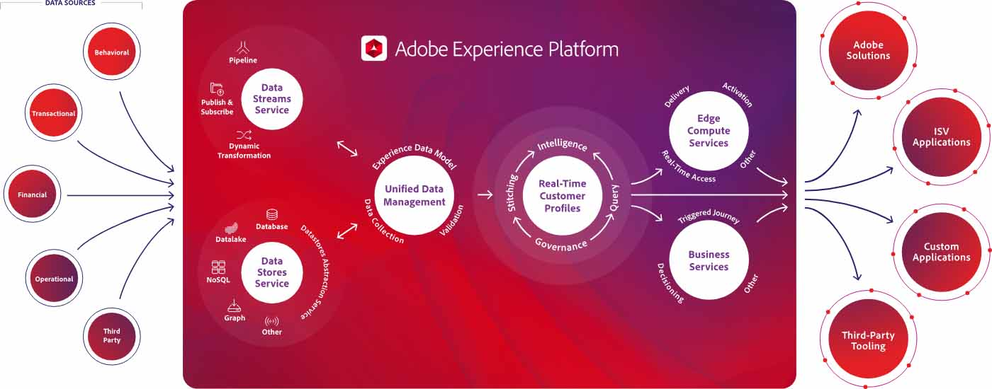 Idevnews | Adobe Experience Platform Optimizes 'Customer Journey' with  Cloud, AI and Real-Time Data