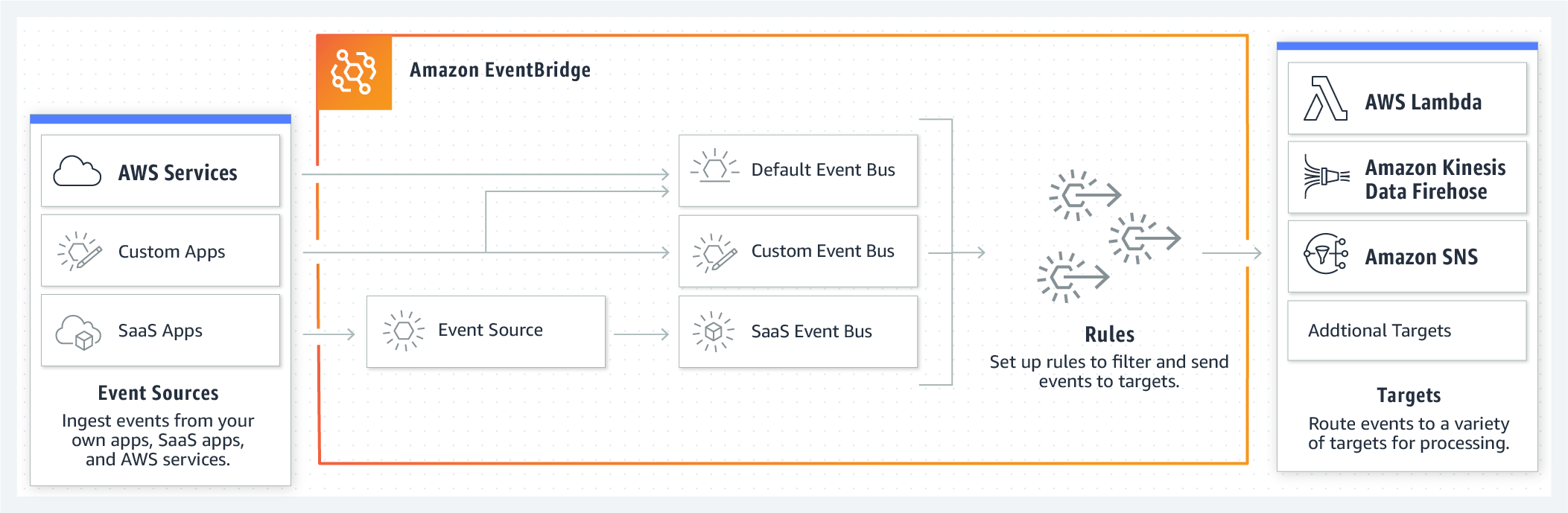 Amazon Event Bridge