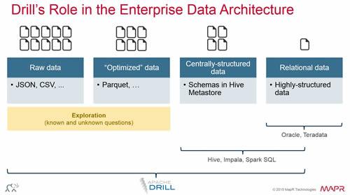 Enterprise Class Big Data Benefits Of Apache Drill MapR Distro