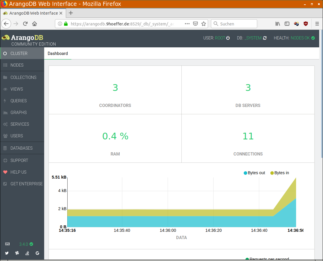 ArangoDB Dashboard