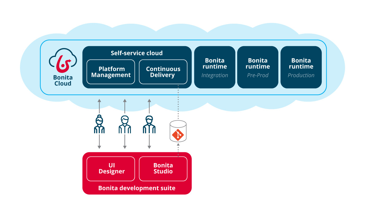 Bonitasoft Cloud Architecture