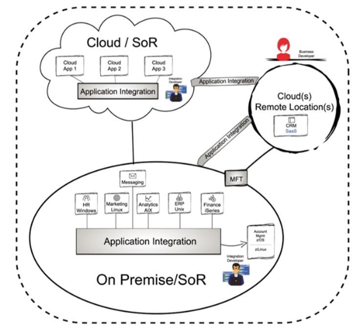 Idevnews | Use API-First Design to Address Multi-Cloud