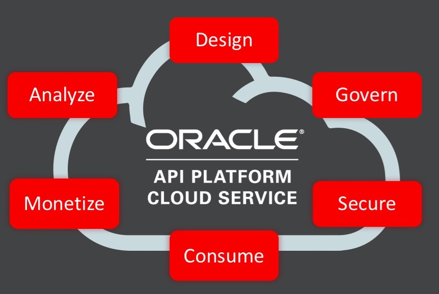Idevnews | Oracle API Platform Cloud Service Lets Front-End