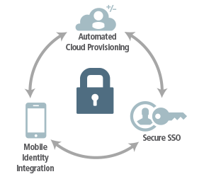 Ping Identity Security Cloud