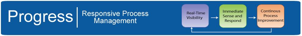 progress software responsive process management