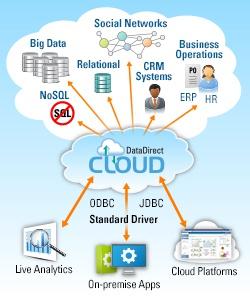 Idevnews | Progress Goes Beta with SQL-Driven DataDirect Cloud