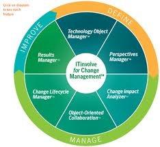 Idevnews Itinvolve Offers Saas Based Change Management