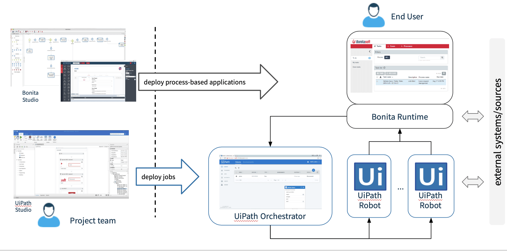 Idevnews | Bonitasoft, UiPath Seamlessly Integrate BPM & RPA